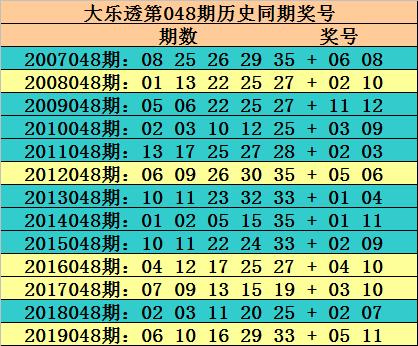 [公益彩票]玫瑰大乐透第20048期:看好重号06 29