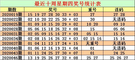 [公益彩票]CP哥双色球第20049期:参考斜连码27