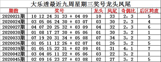 [公益彩票]钟玄大乐透第20048期:龙头凤尾02 33