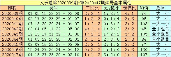 [公益彩票]闲人大乐透第20048期:一区精选胆08