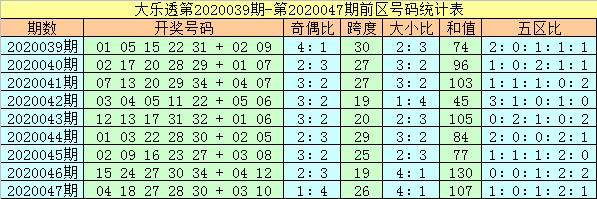 [公益彩票]杨万里大乐透第20048期:防三区转冷