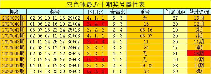 [公益彩票]芦阳清双色球第20049期:首尾间距上升