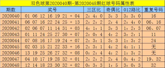 [公益彩票]孙强双色球第20049期:防红球重号