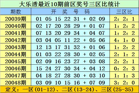 [公益彩票]双贵大乐透第20049期:前三区参考33