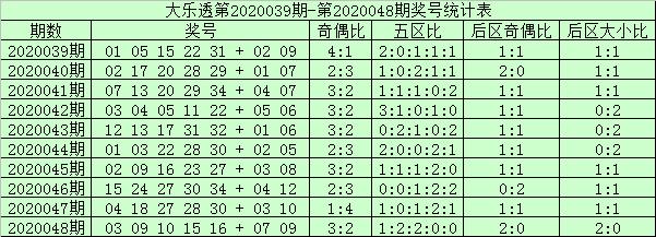 [公益彩票]阿财大乐透第20049期:前一区热出