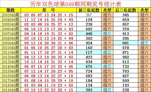 [公益彩票]祥子双色球第20049期:蓝球预出小尾