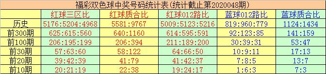 [公益彩票]唐羽双色球第20049期:质数红球热出