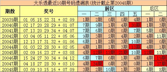 [公益彩票]豹王大乐透第20049期:后区防出热码