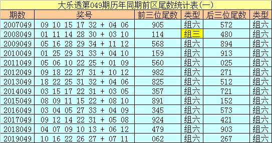 [公益彩票]冰丫头大乐透第20049期:后区双胆10 12