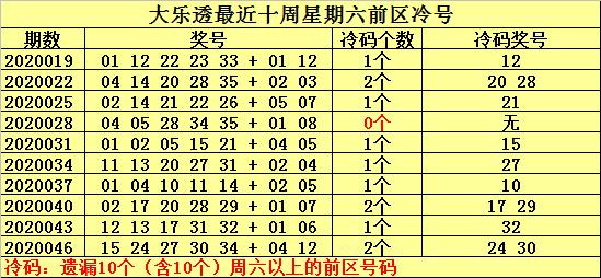[公益彩票]何明大乐透第20049期:温号关注23
