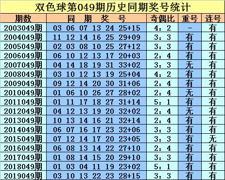 [公益彩票]庄徳双色球第20049期:防红球连码