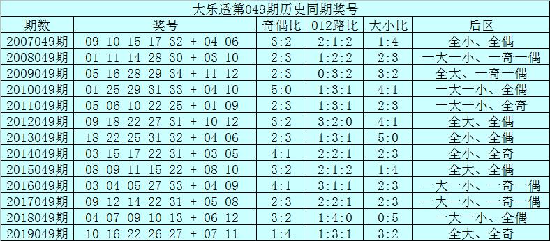 [公益彩票]范秋雨大乐透第20049期:后区首位参考10