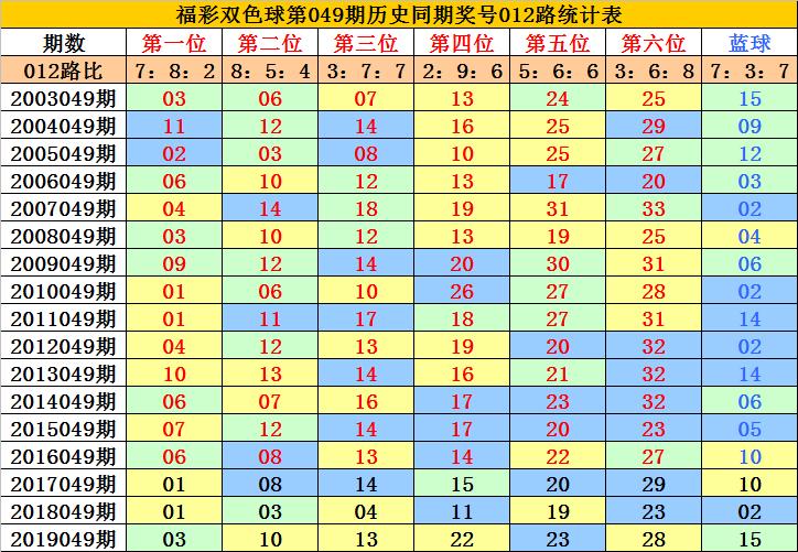 [公益彩票]李老头双色球第20049期:龙头参考01