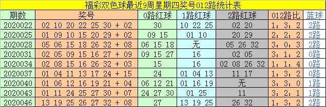 [公益彩票]太湖叟双色球第20049期:红球双胆20 33