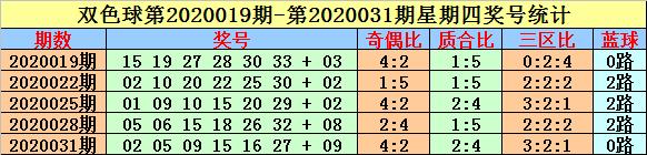 [公益彩票]英豪双色球第20049期:红三区比参考1-3-2