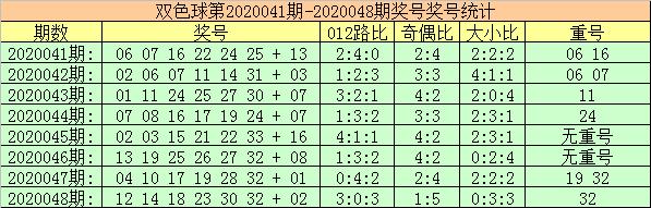 [公益彩票]玫瑰双色球第20049期:1路红球温冷