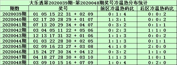 [公益彩票]姜山大乐透第20049期:凤尾防热码