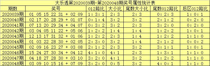 [公益彩票]吕洞阳大乐透第20049期:前区关注0路号
