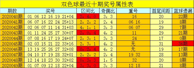 [公益彩票]芦阳清双色球第20050期:奇数红球走热