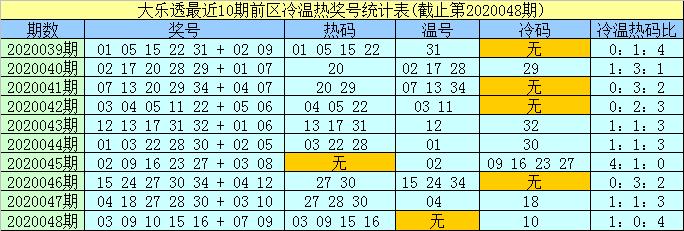 [公益彩票]孟浩然大乐透第20049期:前区精选温码12