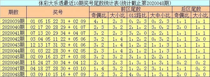 [公益彩票]邵老爷大乐透第20049期:后区跨度参考11