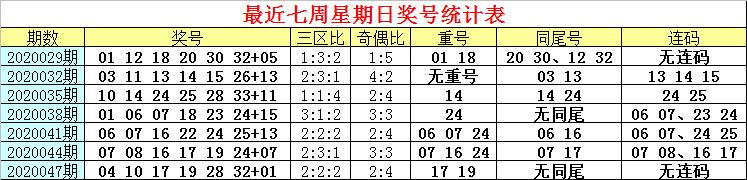 [公益彩票]白姐双色球第20050期:同尾红球参考21 31