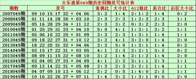 [公益彩票]金成大乐透第20049期:后区防一小一大