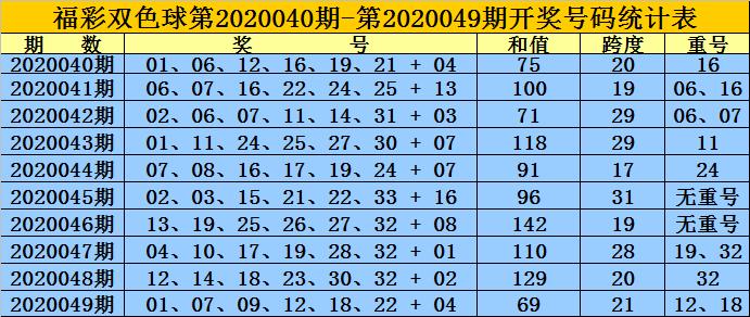 [公益彩票]黄岛主双色球第20050期:红区跨度参考26