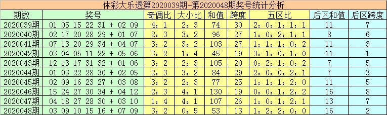 [公益彩票]秦姐大乐透第20049期:前区奇数号热出