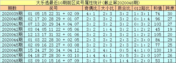 [公益彩票]孔阳大乐透第20049期:凤尾注意1路号