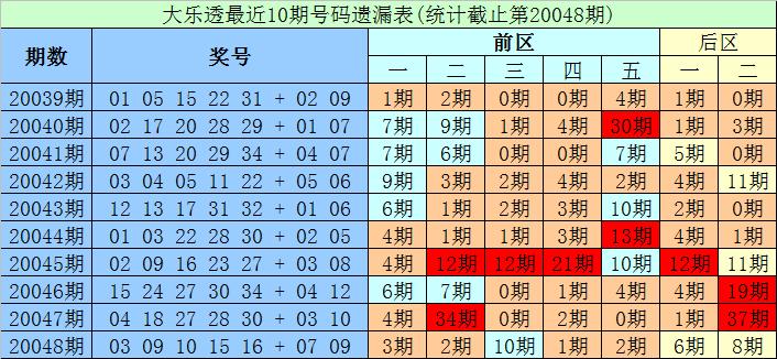[公益彩票]财宝大乐透第20049期:龙头防出重号