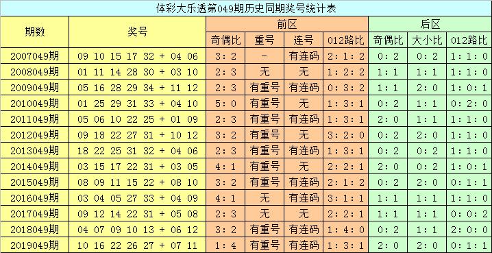 [公益彩票]龙山大乐透第20049期:前区排除连码