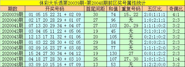 [公益彩票]何飞大乐透第20049期:前区和值上升