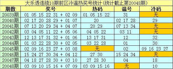 [公益彩票]南华天大乐透第20049期:凤尾参考31