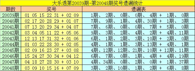 [公益彩票]雀妃大乐透第20049期:后区防全小组合