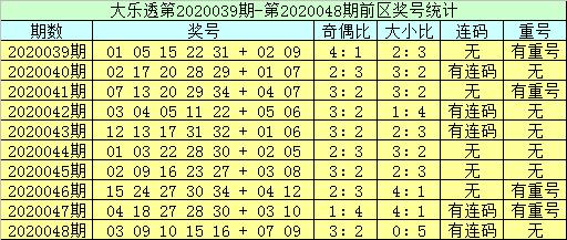 [公益彩票]李员外大乐透第20049期:排除连码奖号