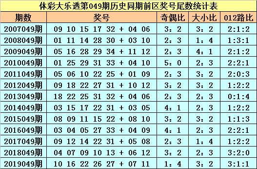 [公益彩票]苏苏大乐透第20049期:前区必杀尾数3