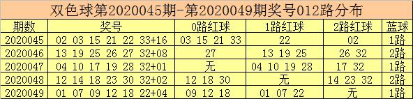 [公益彩票]彩客双色球第20050期:独蓝参考01