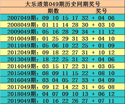 [公益彩票]玫瑰大乐透第20049期:后区防全奇组合