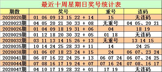 [公益彩票]CP哥双色球第20050期:防连码走冷轮空