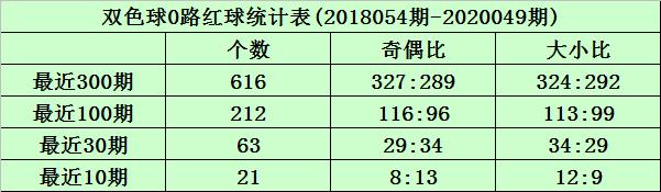 [公益彩票]沧海双色球第20050期:1路红球大热