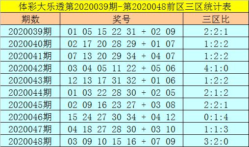 [公益彩票]强哥大乐透第20049期:前二区参考19 22