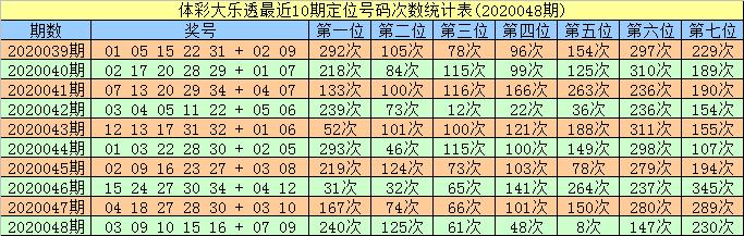 [公益彩票]智哥大乐透第20049期:前区两胆18 20
