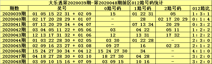 [公益彩票]张大师大乐透第20049期:前区0路号走冷