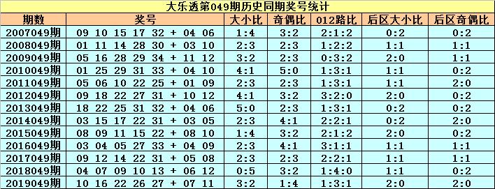 [公益彩票]小王子大乐透第20049期:前区大号转热