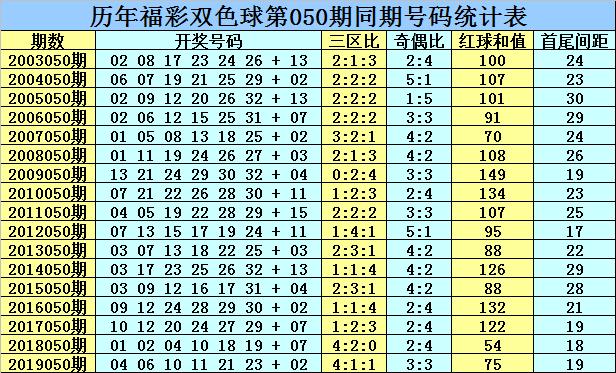 [公益彩票]乾兵双色球第20050期:凤尾参考33
