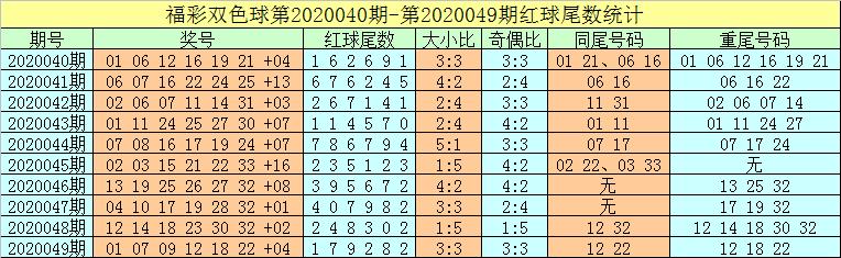 [公益彩票]牛飞双色球第20050期:预出偶数蓝球