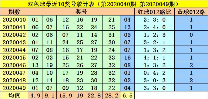 [公益彩票]李阳双色球第20050期:红三胆06 12 20