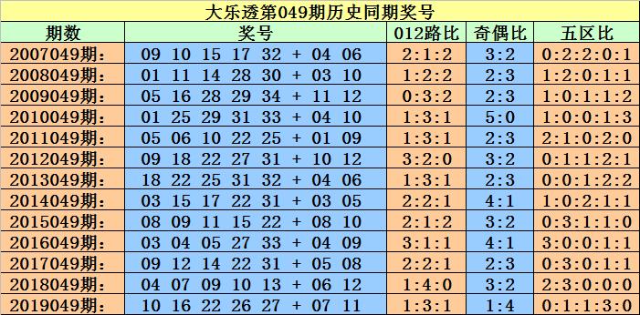 [公益彩票]小霸王大乐透第20049期:凤尾关注31