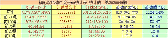 [公益彩票]唐羽双色球第20050期:精选蓝球08